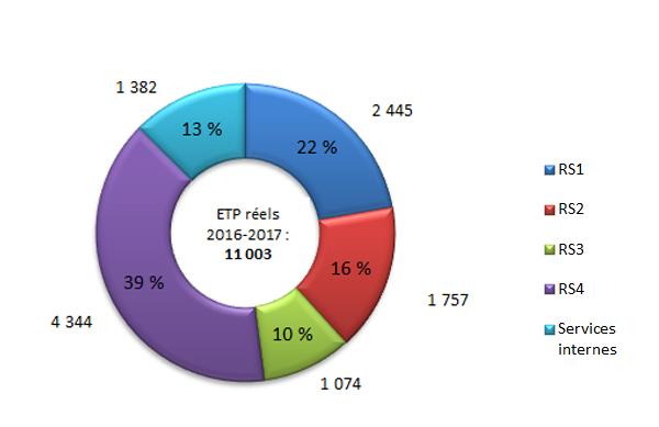 Équivalents temps plein (ETP) par résultat stratégique