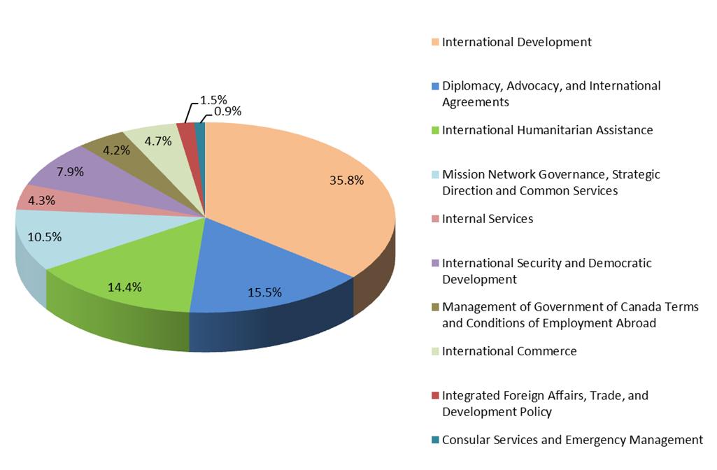 Departmental Results Report 2016-17