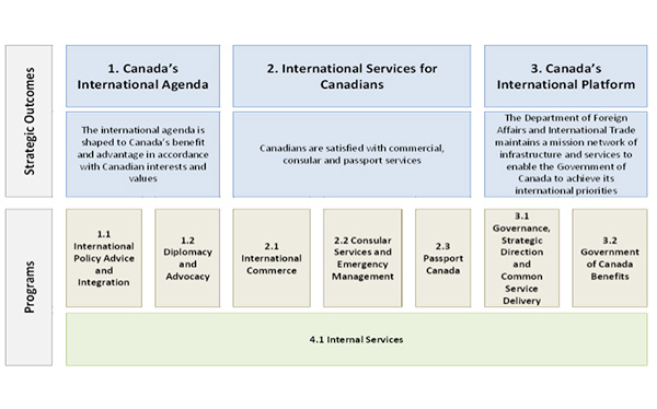 integrated corporate business plan dfatd