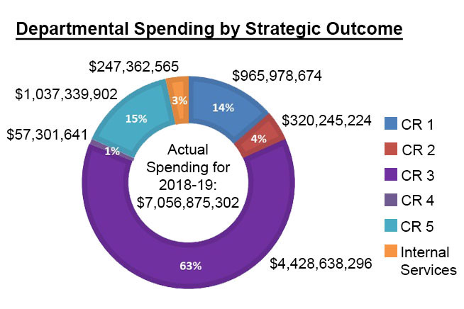 'Departmental Spending by Strategic Outcome' pie chart. Text version below.