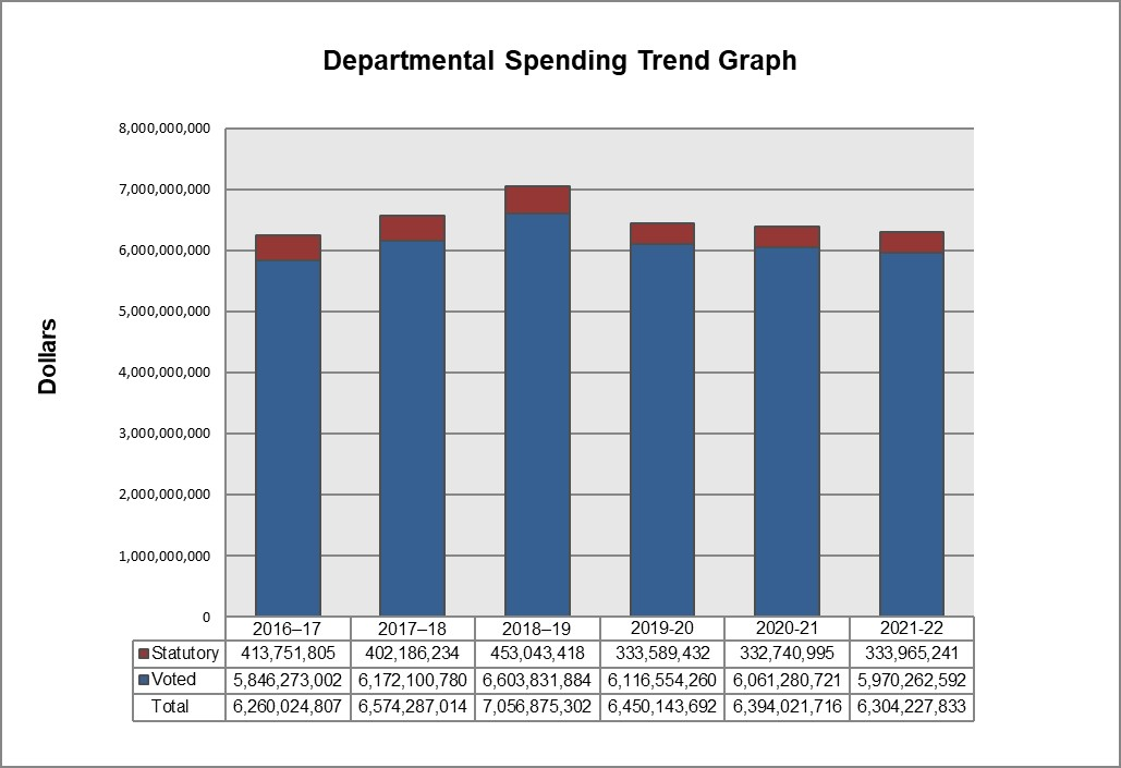 'Picture of the Departmental spending trend graph. Text version below.