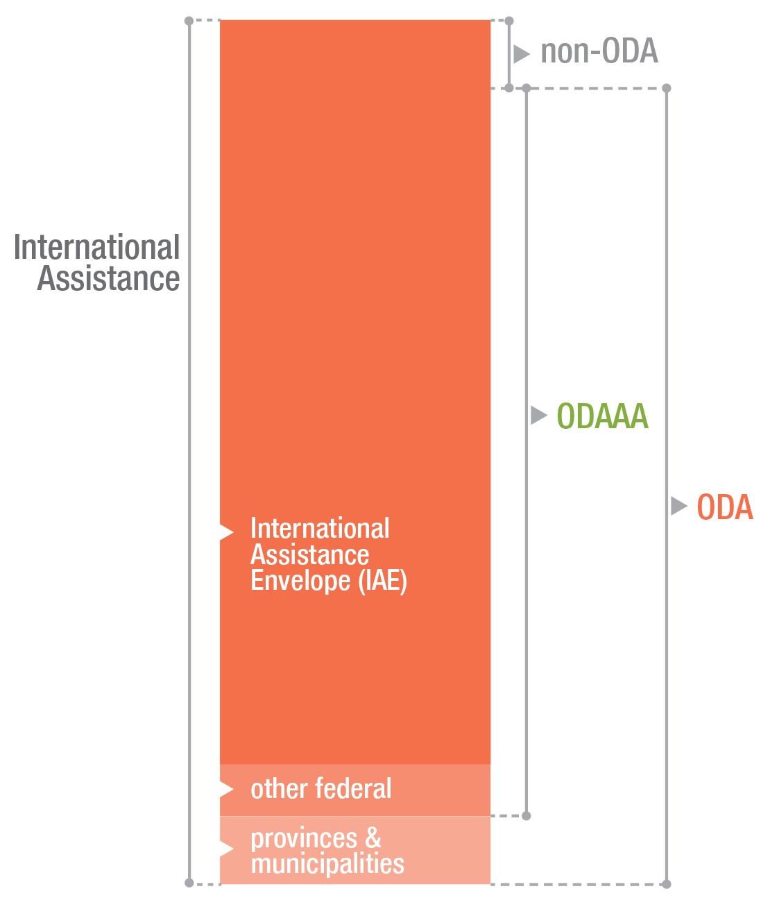 Infographic: Scope of international assistance statistics