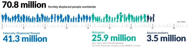 70.8 million forcibly displaced people worldwide