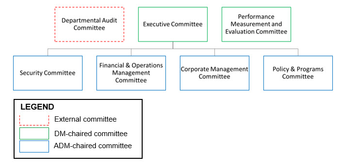2019-2020 Corporate Governance Committee Structure