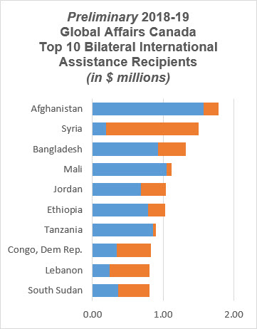 Preliminary 2018-19 Global Affairs Canada Top 10 Bilateral International Assistance Recipients (in $ millions)