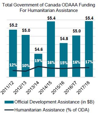 Proportion of Canada's Humanitarian Assistance to Total Official Development Assistance (ODA)