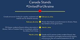 Canada stands #UnitedForUkraine