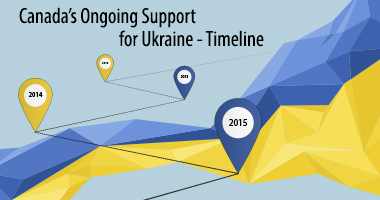 Canada's Ongoing Support for Ukraine - Timeline