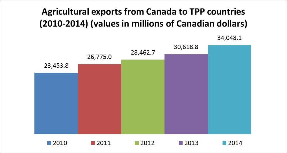 Agricultural exports from Canada to TPP countries (2010-2014) (values in millions of Canadian dollars)