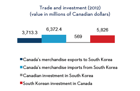 Trade and investment (2012) - See the following text alternative for description