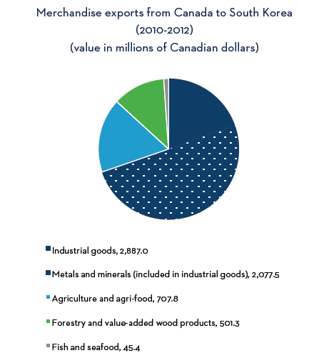 Merchandise exports from Canada to South Korea (2010-2012) - See the following text alternative for description
