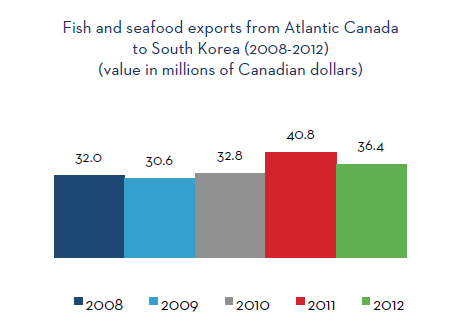 Fish and seafood exports from Atlantic Canada to South Korea (2008-2012)