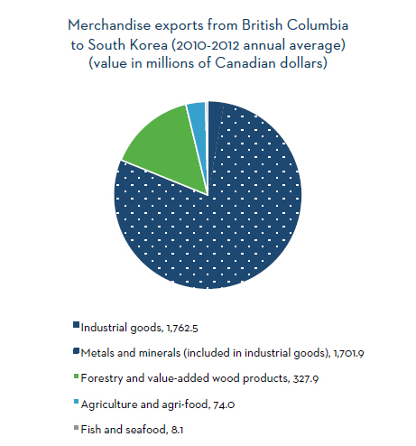 Merchandise exports from British Columbia to South Korea (2010-2012 annual average)