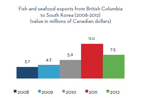Fish and seafood exports from British Columbia to South Korea (2008-2012)