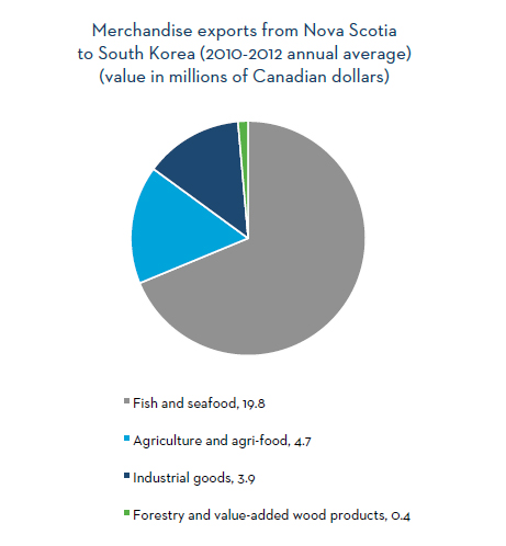 Merchandise exports from Nova Scotia to South Korea (2010-2012 annual average)