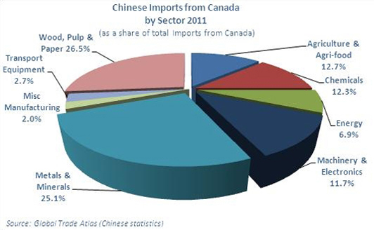 Graphic representation of Chinese Imports from Canada by Sector (2011)