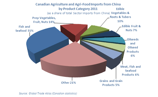 Graphic Representation of Canadian Agriculture and Agri-Food Imports from China by Product Category (2011)