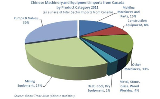 Graphic Representation of Chinese Machinery and Equipment Imports from Canada by Product Category (2011)