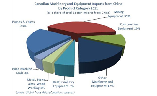 Graphic Representation of Canadian Machinery and Equipment Imports from China by Product Category (2011)