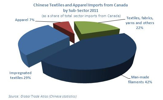 Graphic Representation of Chinese Textiles and Apparel Imports from Canada by Sub-Sector (2011)
