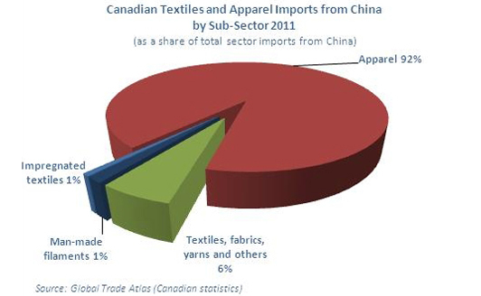 Graphic Representation Canadian Textiles and Apparel Imports from China by Sub-Sector (2011)
