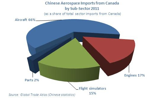 Graphic Representation of Chinese Aerospace Imports from Canada by Sub-Sector (2011)