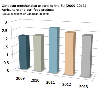 Canadian merchandise exports to the EU (2009-2013). Agriculture and agri-food products.(value in billions of Canadian dollars)