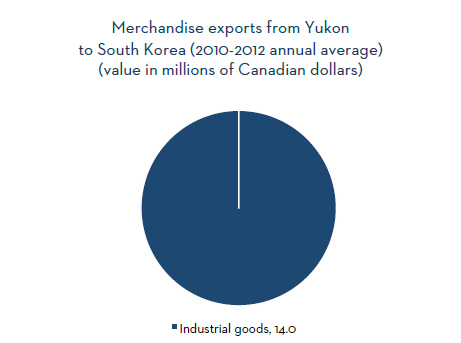 Merchandise exports from Yukon to South korea (2010-2012 annual average)