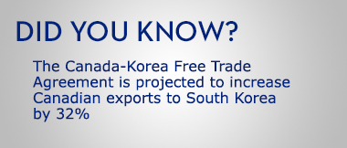 The Canada-Korea Free Trade Agreement is projected to increase Canadian exports to South Korea
