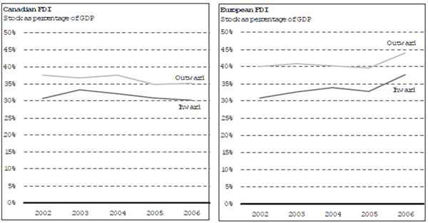 Trend Total FDI for the EU and Canada, 2002-2006