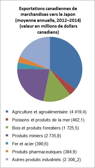 Exportations canadiennes de marchandises vers le Japon(moyenne annuelle, 2012–2014) (valeur en millions de dollars canadiens)