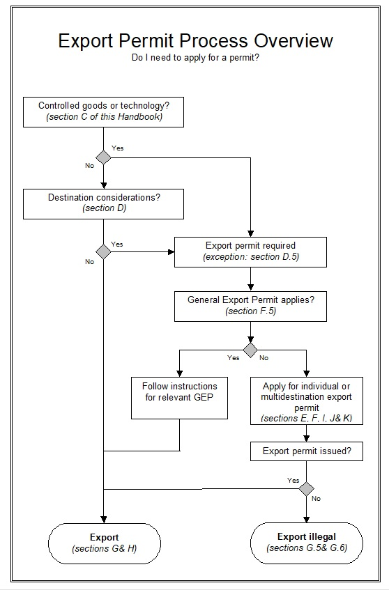 Export Permit Process Overview