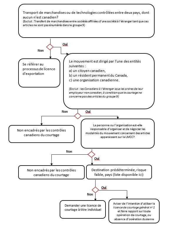 Aperçu du processus d'émission d'une licence de courtage