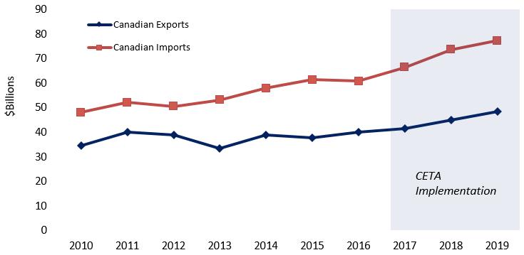 Figure 1: Bilateral Merchandise Trade between Canada and the EU, 2010-2019