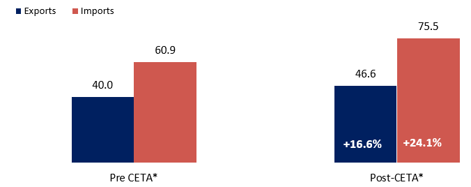 Figure 2: Canadian Merchandise Trade with the EU since CETA, in $Billions