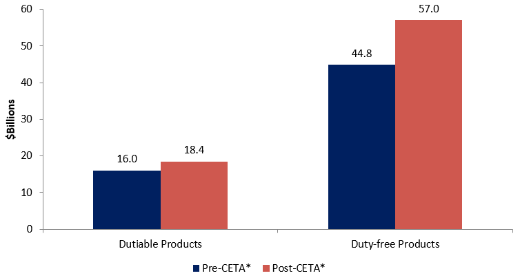 Figure 4: Dutiable Imports by Canada from the EU, in $Billions
