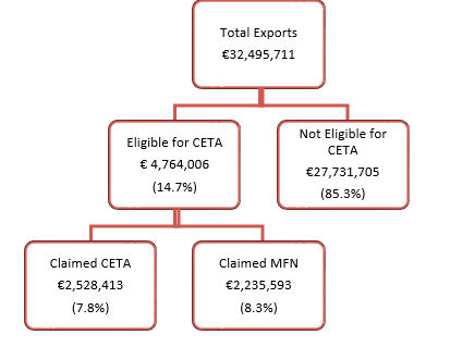 Figure 5: Utilization Rates of CETA Preferences in Canadian Exports to the EU, 2019