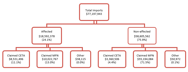Figure 6: Utilization Rates of CETA Preferences for Canadian Imports from the EU, 2019