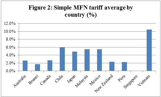 Figure 2: Simple MFN tariff average by country (%)