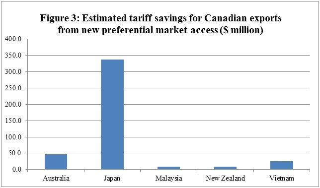Figure 3: Estimated tariff savings for Canadian exports from new preferential market access ($ million)