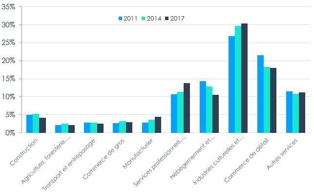 Figure 8 – Répartition industrielle des PME appartenant à des femmes, 2011, 2014, 2017