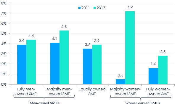 Figure 9 – Average Percentage of Sales Sold Outside of Canada by Majority Gender of Ownership, 2011 and 2017
