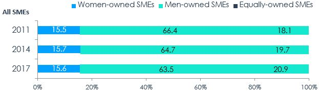 Figure 1 – Distribution of SMEs by Majority Gender of Ownership, 2011, 2014, 2017