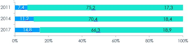 Figure 1 – Répartition des PME selon le genre majoritaire des propriétaires, 2011, 2014, 2017