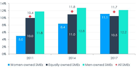 Figure 2 – Export Propensity of SMEs by Majority Gender of Ownership, 2011, 2014, 2017