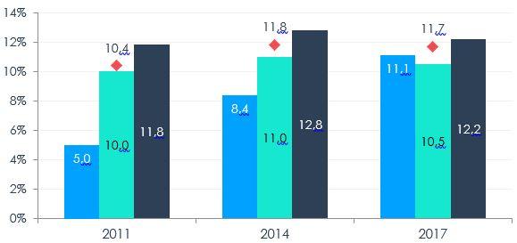 Figure 2 – Propension à l'exportation des PME selon le genre majoritaire des propriétaires, 2011, 2014, 2017