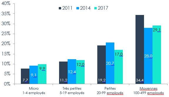 Figure 3 – Propension à l'exportation selon la taille de l'entreprise, 2011, 2014, 2017