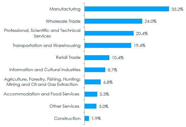 Figure 6 – Export Propensity by Industry, 2017
