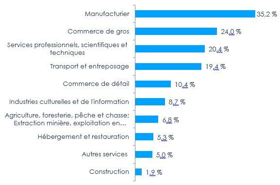 Figure 6 – Propension à l'exportation par industrie, 2017