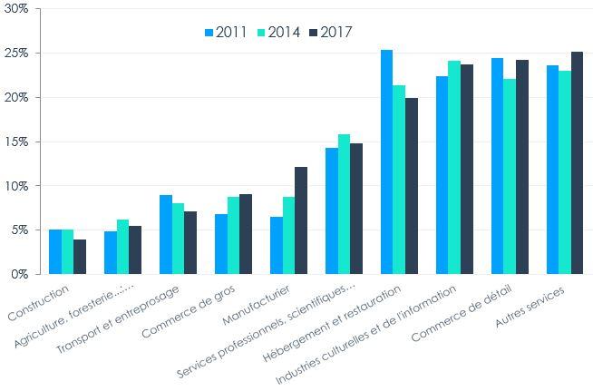 Figure 7 – Représentation des PME détenues par des femmes par industrie, 2011, 2014, 2017